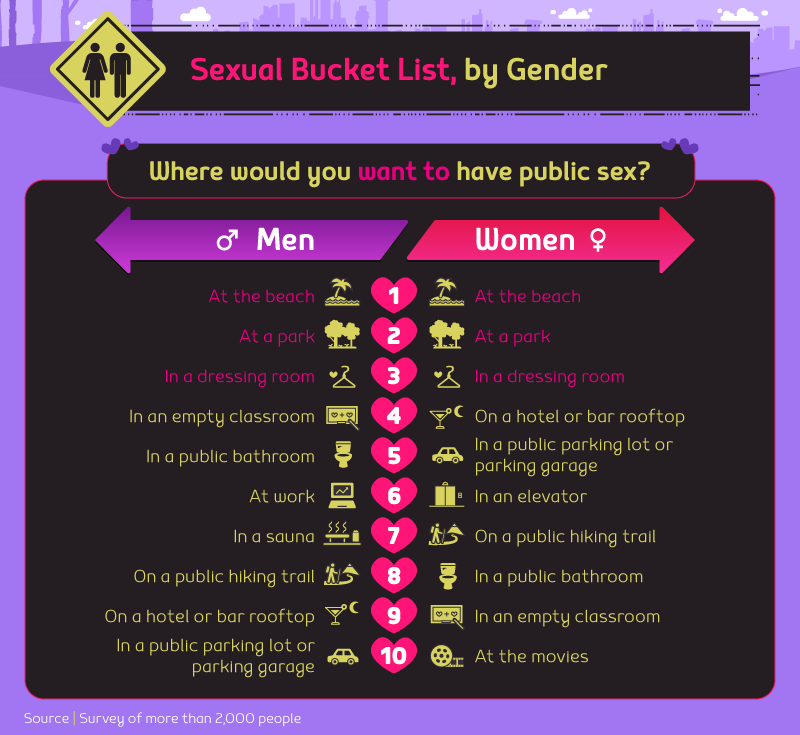 Places to go to have sex