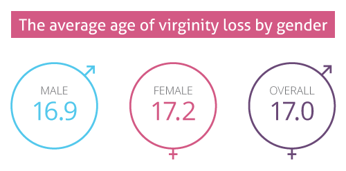 Early loss of virginity in women consider, that