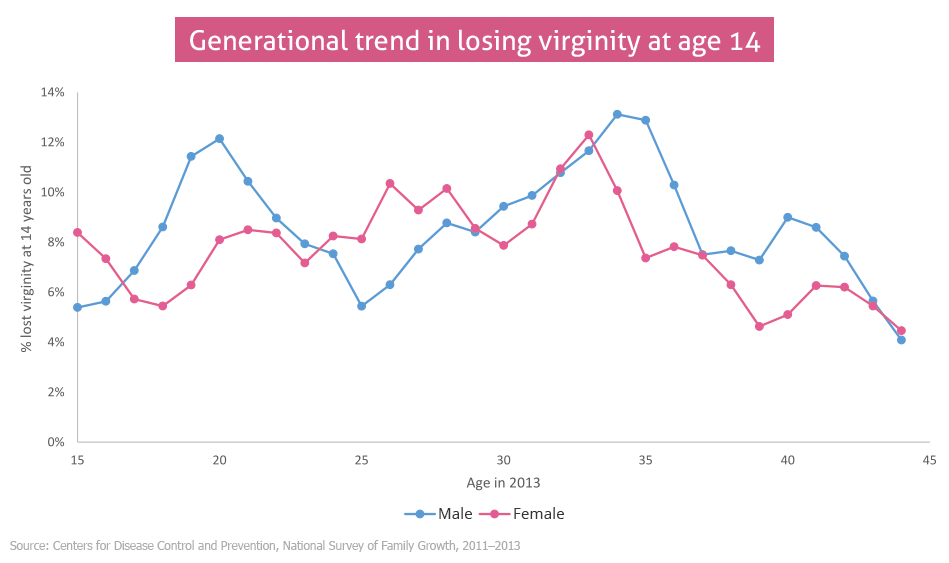 male virginity ages Average