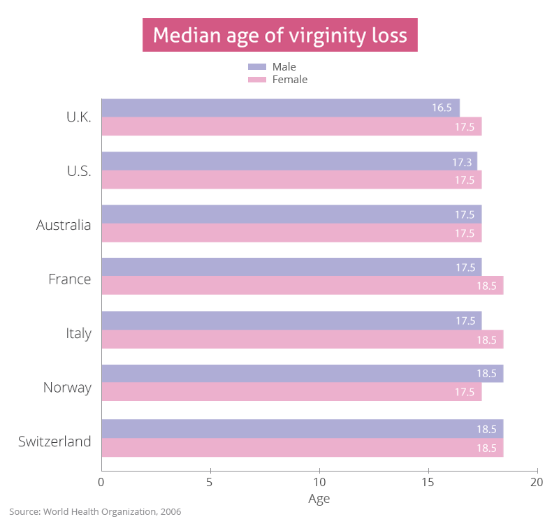 Average age to lose your virginity