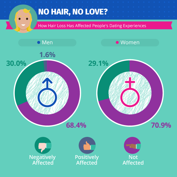 hair loss and dating prospects infographic