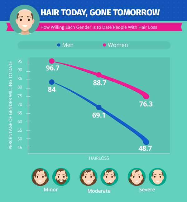 Hair loss severity infographic
