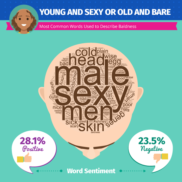 hair loss sentiment infographic
