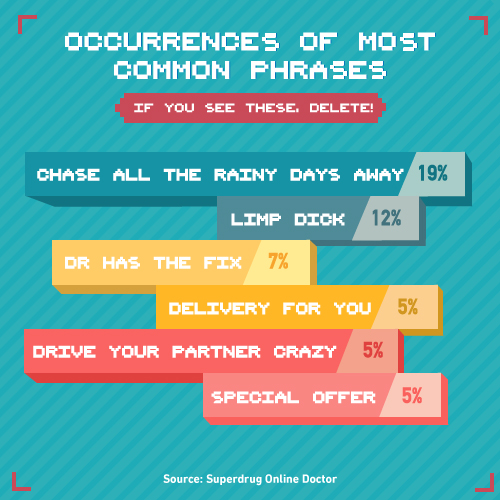 Most common phrases used in spam infographic