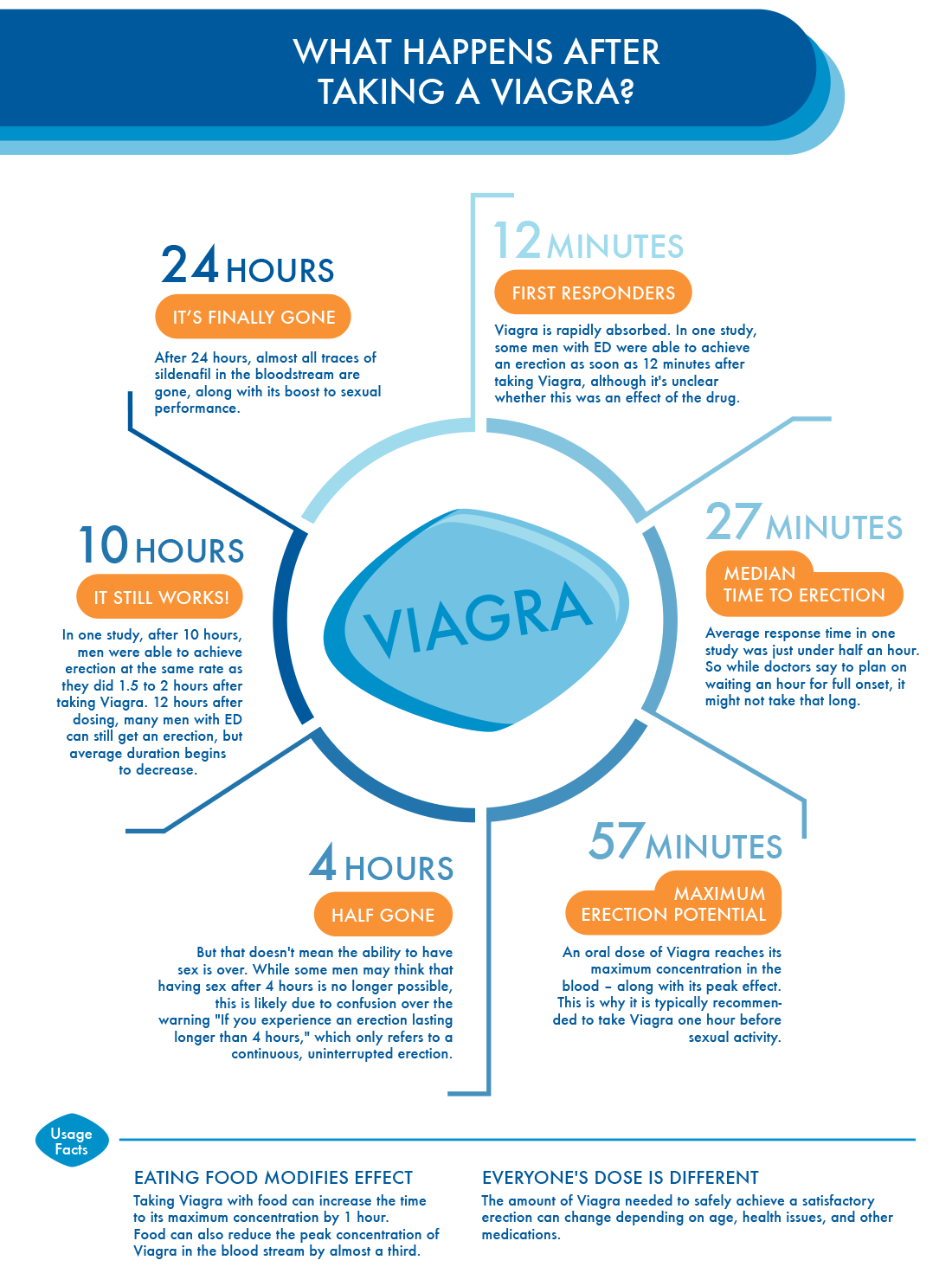 How long is viagra effective
