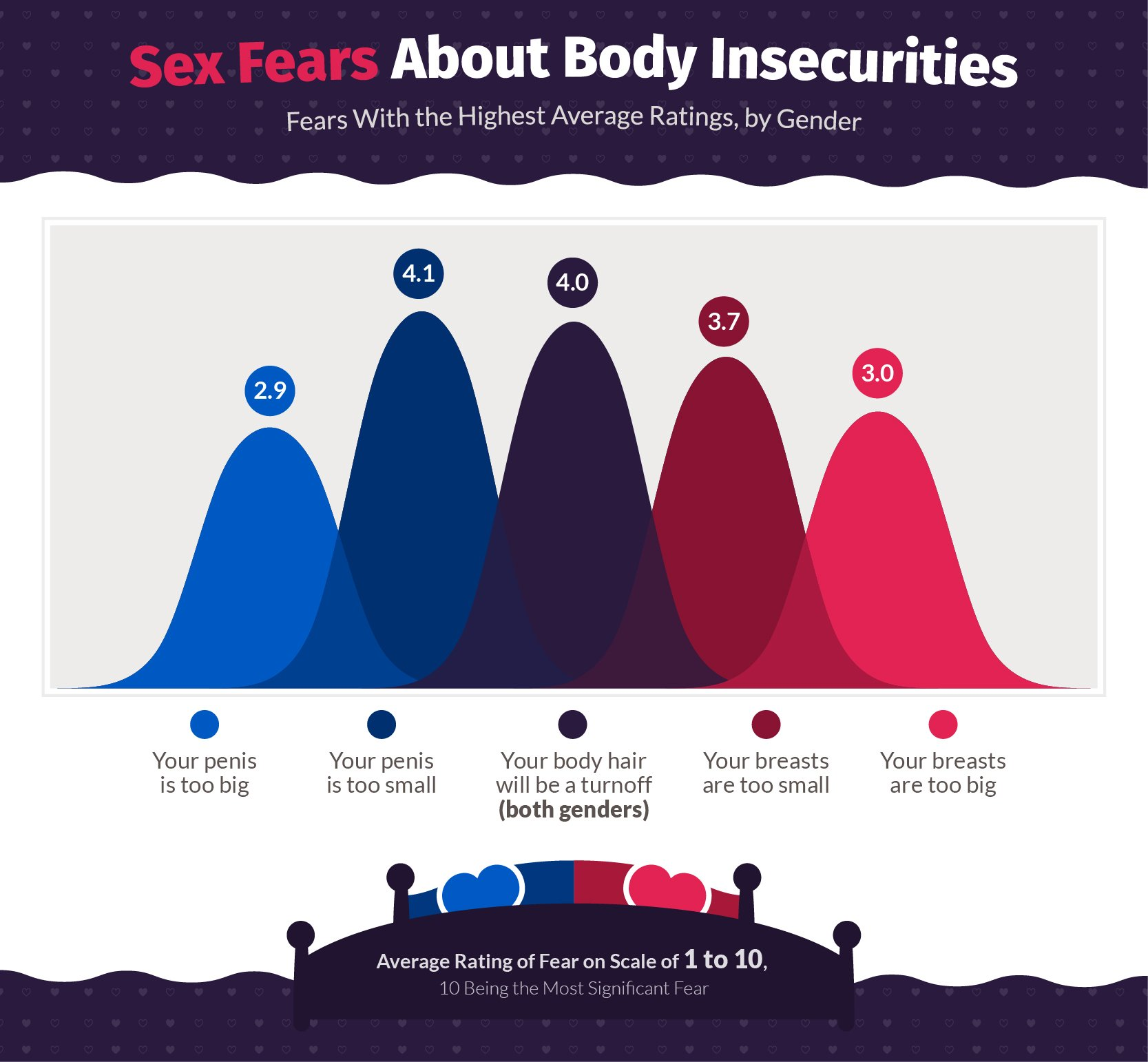 Sex Fears About Body Insecurities