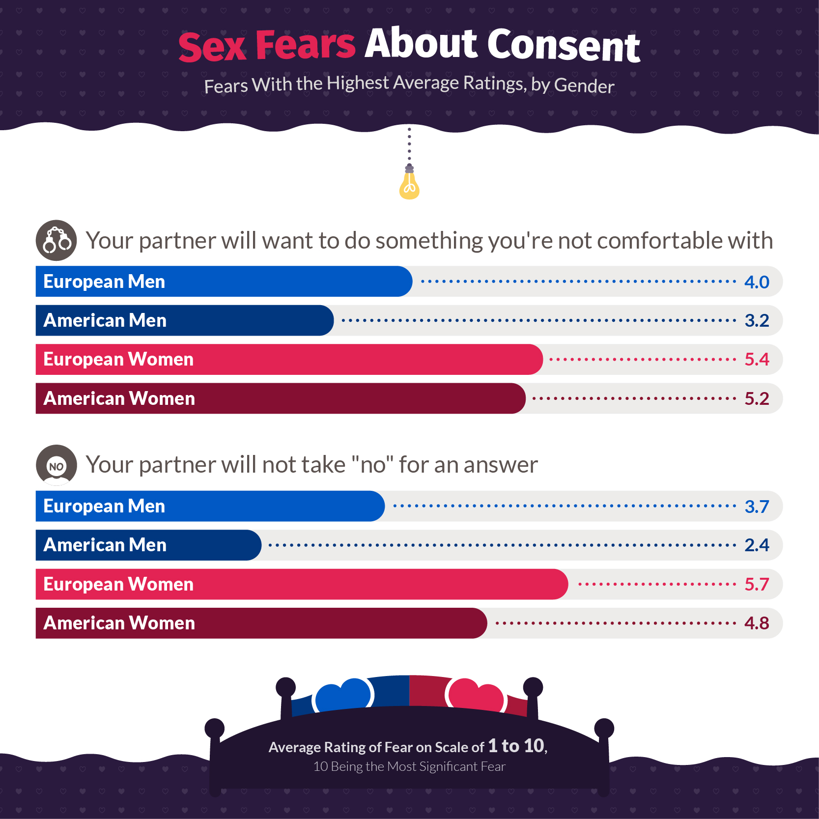 Sex Fears About Consent