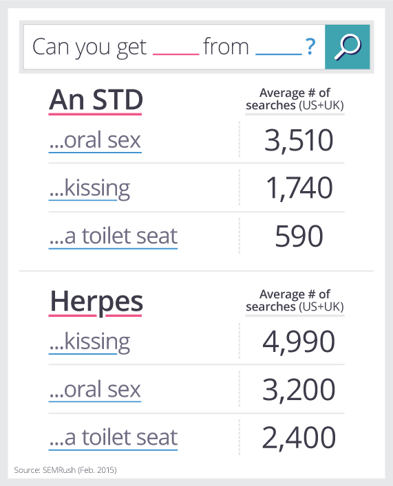 Can u get stds from oralsex