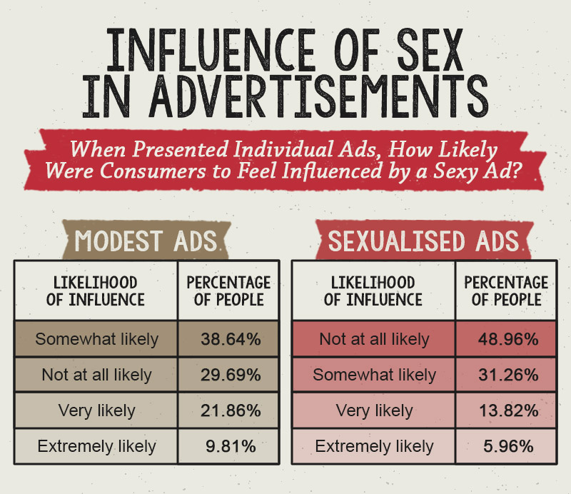 Statistics on how sex sells